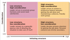 Behavioral Leadership Ohio State Studies