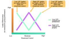 Contingency Theories*: LPC Model