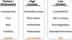 Cultural Context and Communication