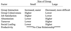 Effects of Group Size on Group Dynamics