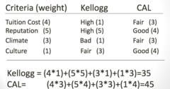 Example: Multi-Criteria Decision Making
