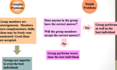 Groups Decision Making: Complex vs. Simple Problems