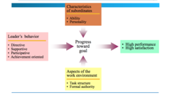 Path Goal Model of Leadership
