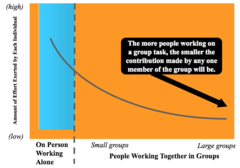 Social Loafing: Another Look