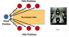The Head of the Table: A Good Location for Communication
