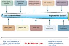 Utilizing Appropriate CommunicationChannels